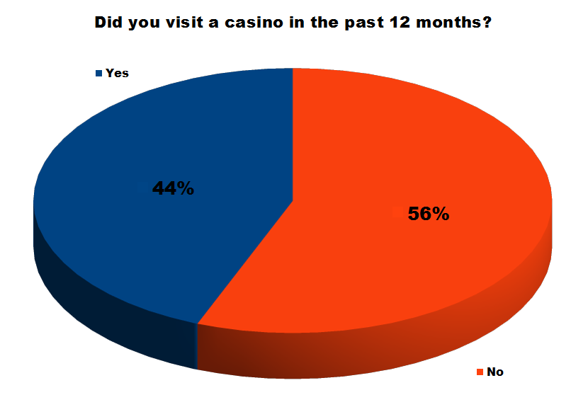 Problem gambling statistics queensland