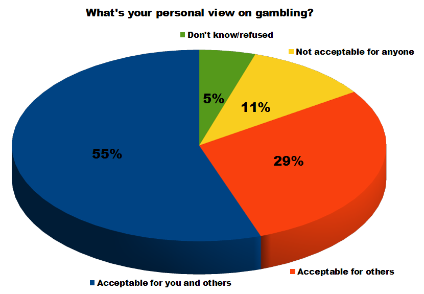 the problem of gambling in america New gambling commission-published study highlights impact of problem gambling.