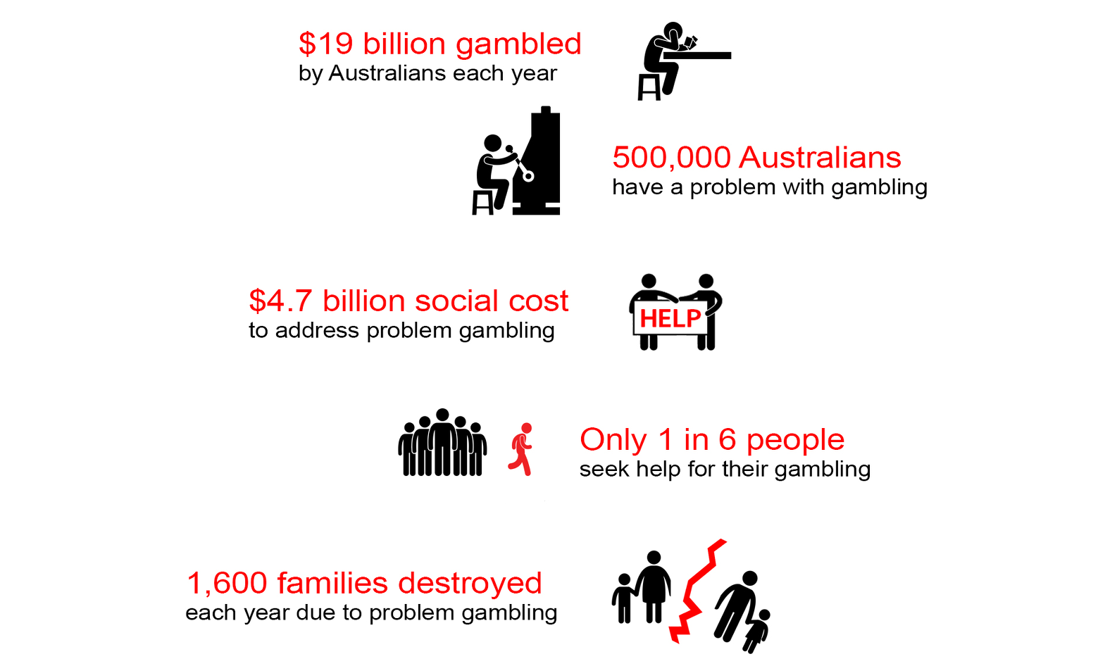 is gambling a social problem A social problem (which is also called social conflict, or social illness) can be explained as an issue that influences a considerable number of individuals within a society a social problem in other words, is a condition that at least some people in a community view as being undesirable.